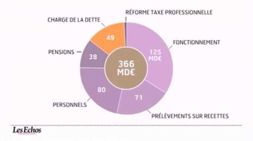 Illustration pour la vidéo L'infographie du jour : le budget de la France pour 2012