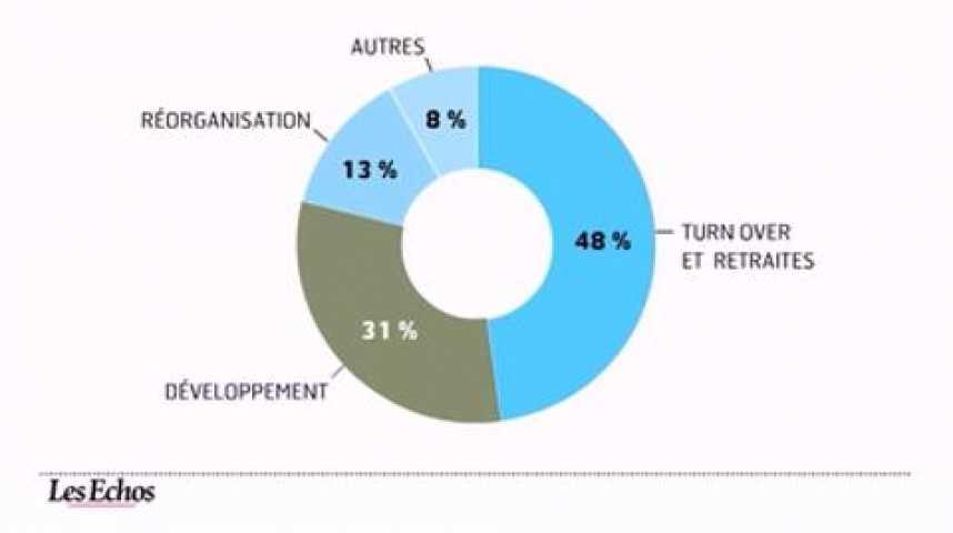Illustration pour la vidéo L'infographie du jour : l'emploi des cadres résiste à la crise