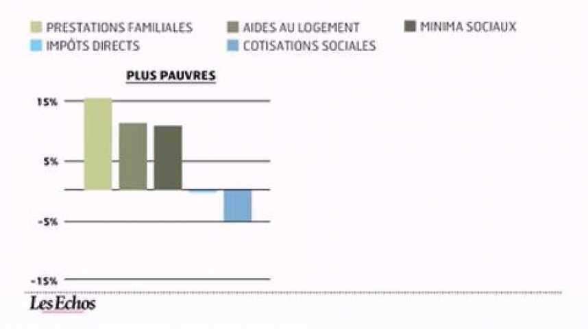 Illustration pour la vidéo L'infographie du jour : portrait social de la France