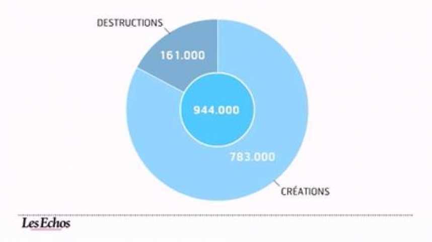 Illustration pour la vidéo L'infographie du jour : les secteurs qui créent des emplois