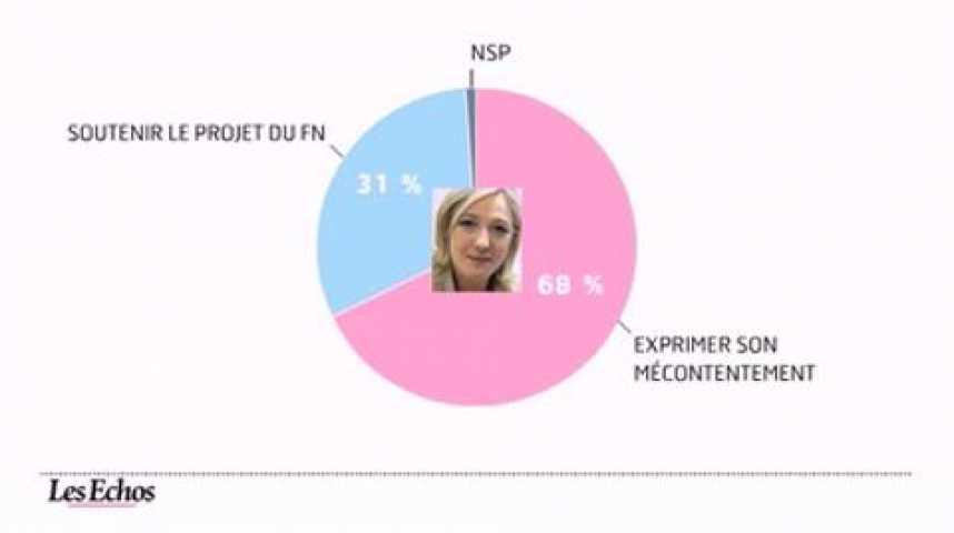 Illustration pour la vidéo L'infographie du jour : Election présidentielle, baromètre à J-100