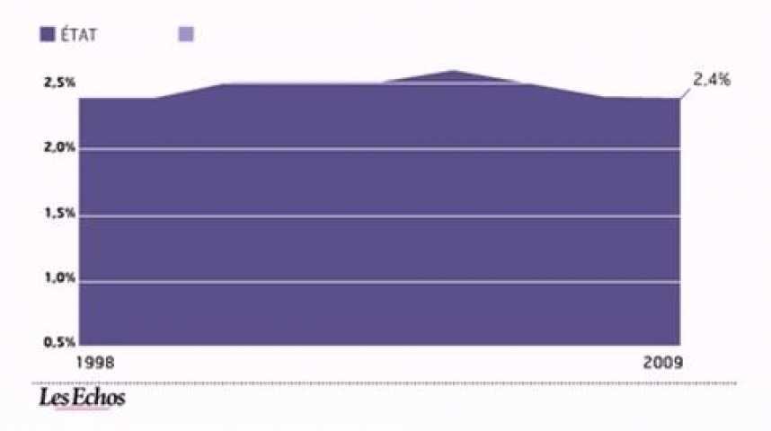 Illustration pour la vidéo L'infographie du jour : Etat des lieux des effectifs de fonctionnaires
