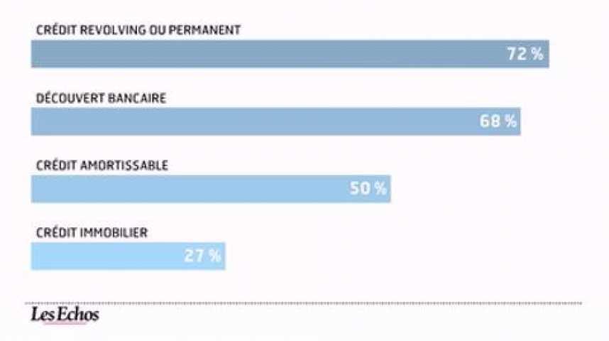Illustration pour la vidéo L'infographie du jour : etat des lieux du surendettement en France