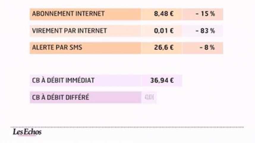 Illustration pour la vidéo L'infographie du jour : prix des services bancaires, l'effort est partagé