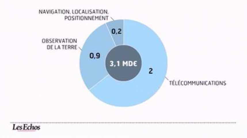 Illustration pour la vidéo L'infographie du jour : quelle ambition spatiale pour l'Europe ?