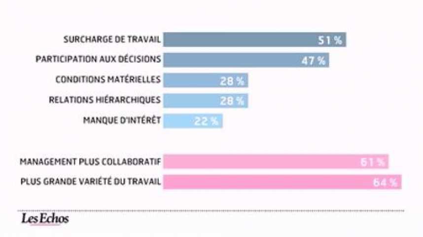 Illustration pour la vidéo L'infographie du jour : Les cadres très impliqués dans l'entreprise