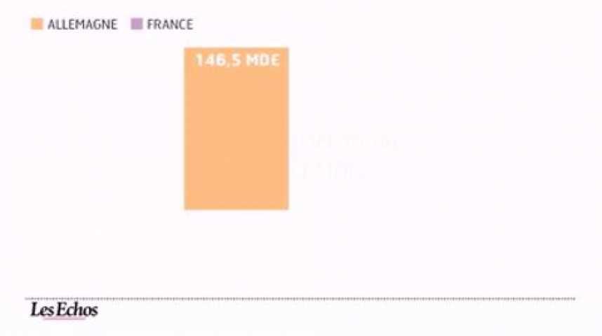 Illustration pour la vidéo France-Allemagne, le match éco en chiffres