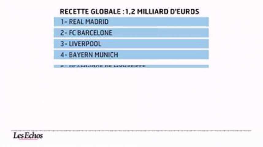 Illustration pour la vidéo L'infographie du jour : Football européen, le jackpot des produits dérivés