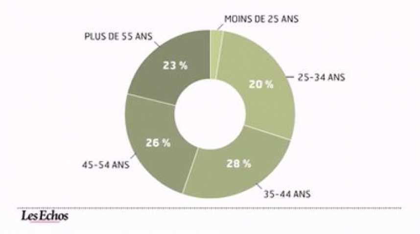 Illustration pour la vidéo L'infographie du jour : le surendettement des français