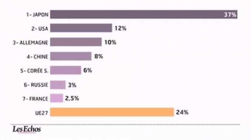 Illustration pour la vidéo L'infographie du jour : quels financements pour la croissance verte ?