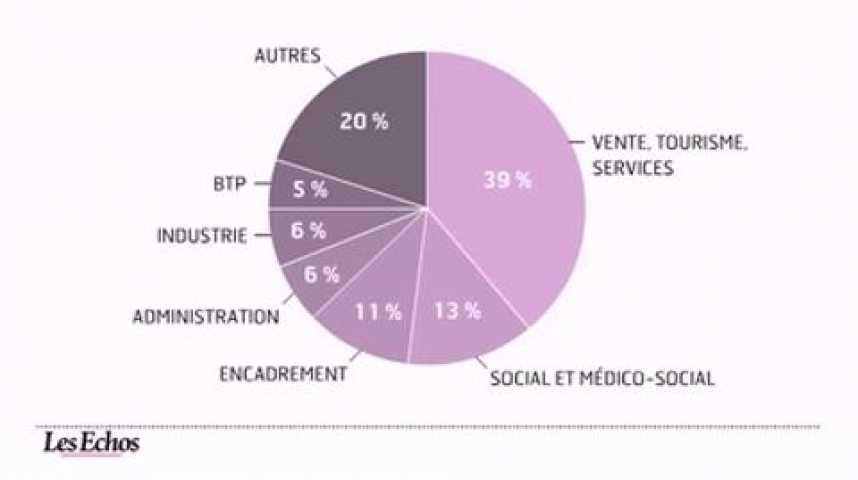 Illustration pour la vidéo L'infographie du jour : Les métiers qui recrutent en 2011