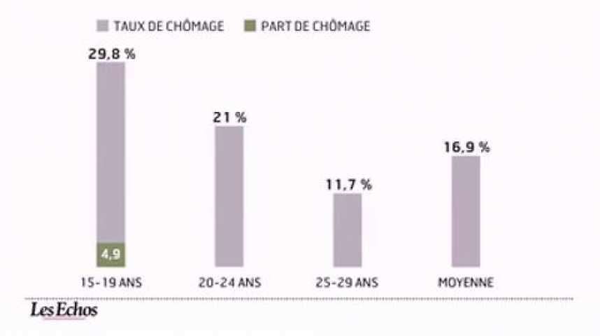 Illustration pour la vidéo L'infographie du jour : Etat des lieux du chômage des jeunes