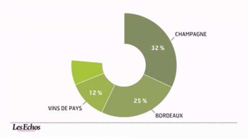 Illustration pour la vidéo L'infographie du jour : Forte reprise des exportations de vins et spiritueux en 2010
