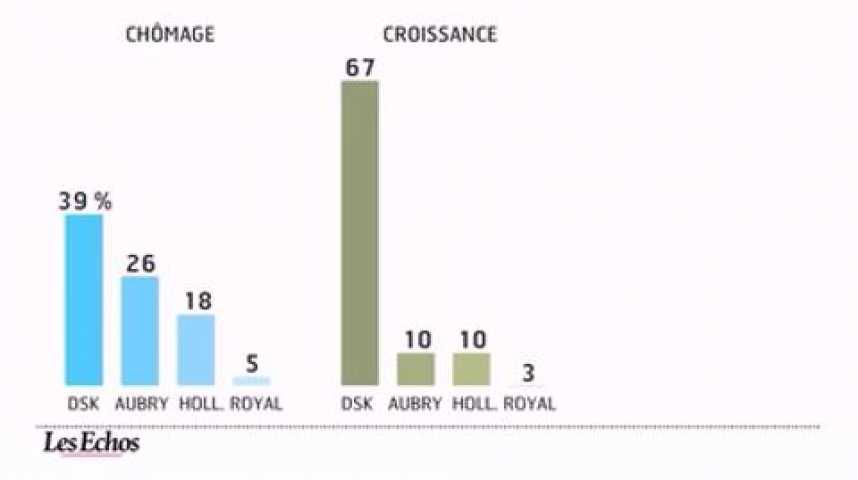Illustration pour la vidéo L'infographie du jour : La crédibilité de la politique économique des personnalités socialistes