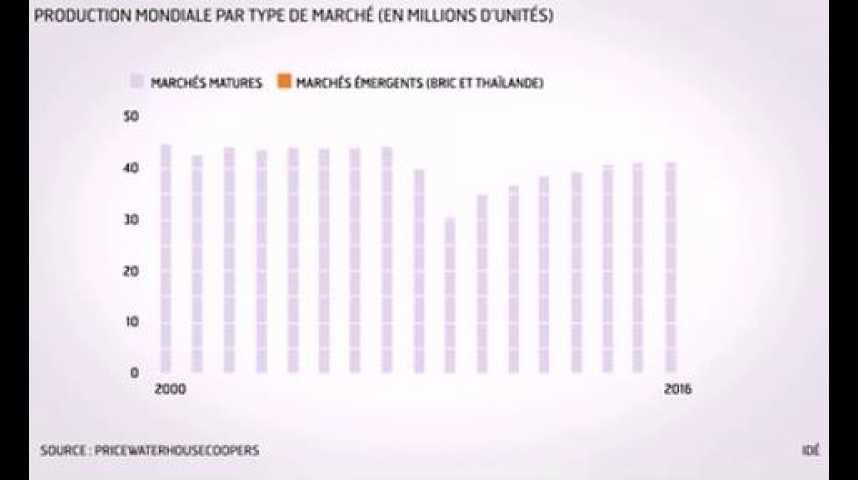 Illustration pour la vidéo L'infographie du jour : Mondial de l'auto