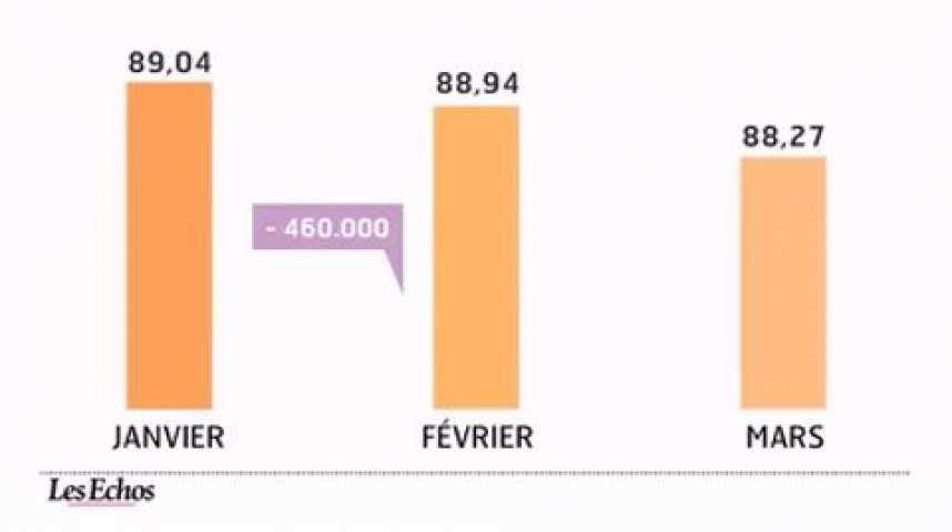 Illustration pour la vidéo L'infographie du jour : Les prix du pétrole freinent la demande