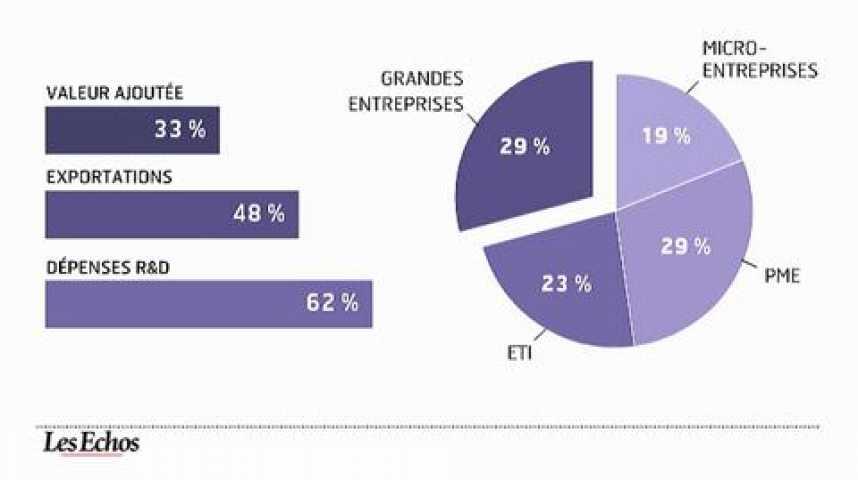Illustration pour la vidéo La France des entreprises