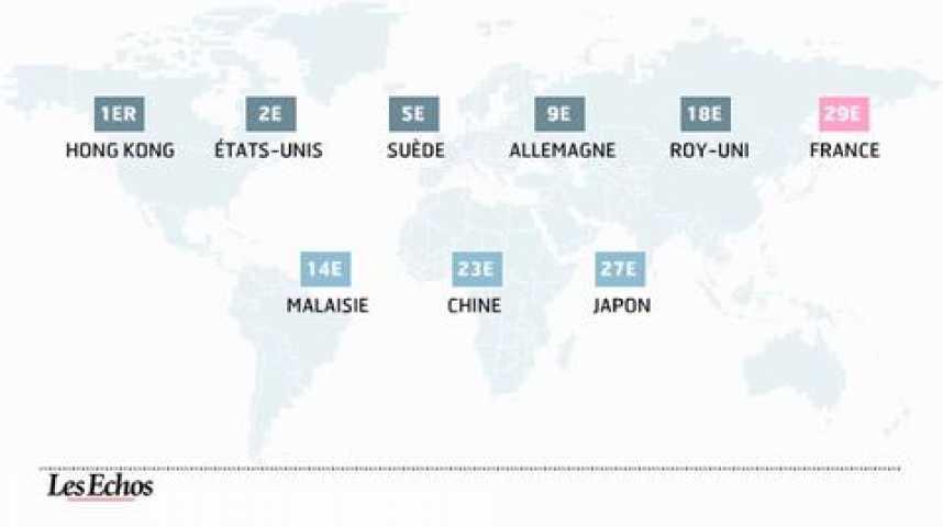 Illustration pour la vidéo Compétitivité : la France, trublion du classement mondial
