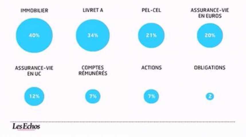 Illustration pour la vidéo L'infographie du jour : les Français et leur épargne en 2012