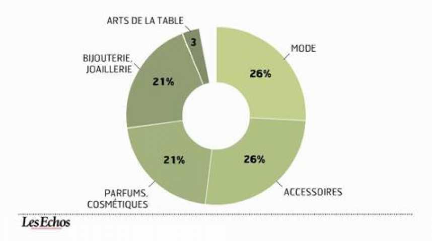 Illustration pour la vidéo Le marché mondial du luxe va dépasser les 200 milliards d'euros