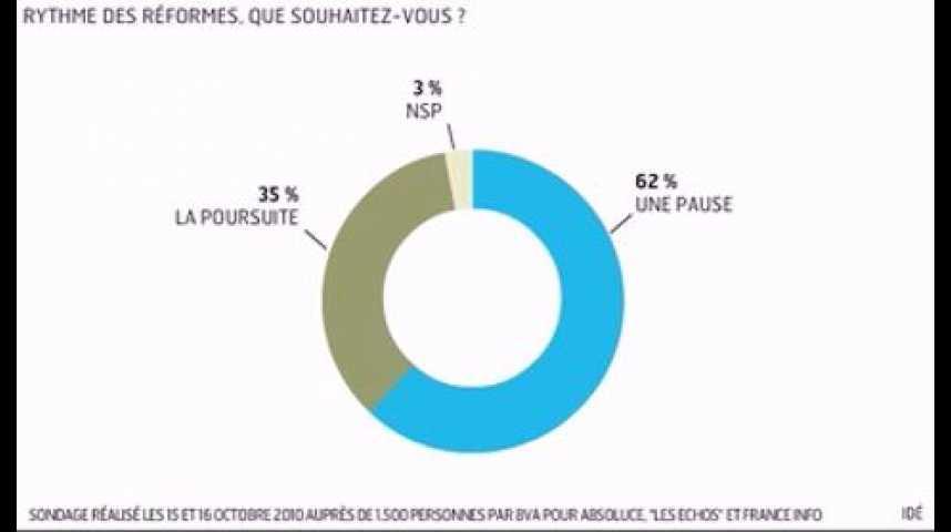 Illustration pour la vidéo L'infographie du jour : réformes, les Français toujours opposés