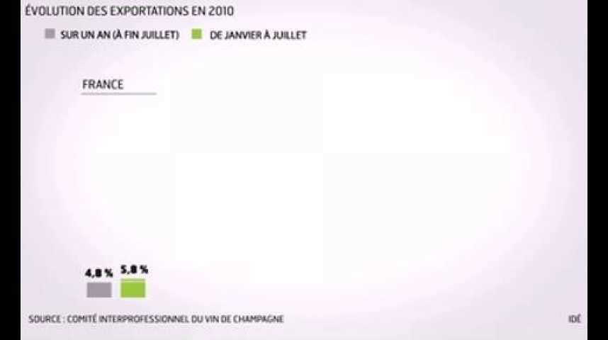 Illustration pour la vidéo L'infographie du jour : les exportations de champagne