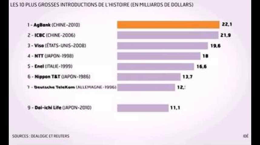 Illustration pour la vidéo Infographie du jour : les introductions en Bourse boostées par la Chine