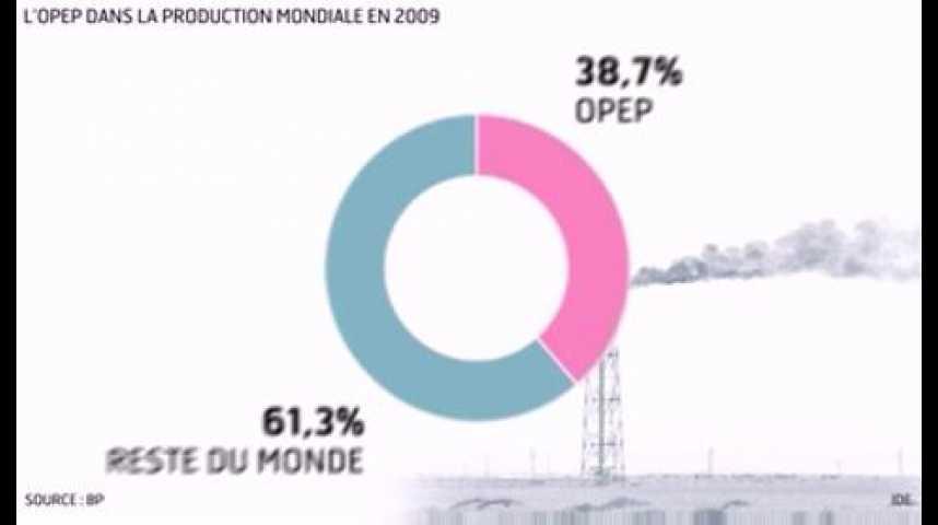 Illustration pour la vidéo L'infographie du jour : l'Opep a 50 ans