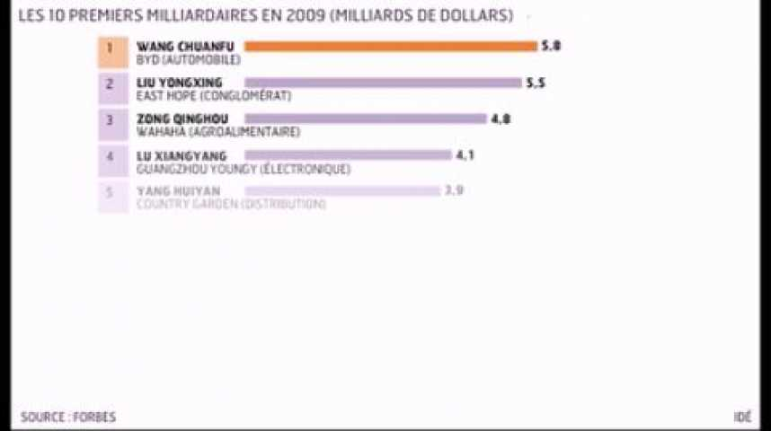 Illustration pour la vidéo L'infographie du jour : les milliardaires chinois