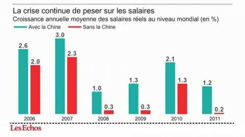 Illustration pour la vidéo L'infographie du jour : la croissance des salaires ralentit dans le monde