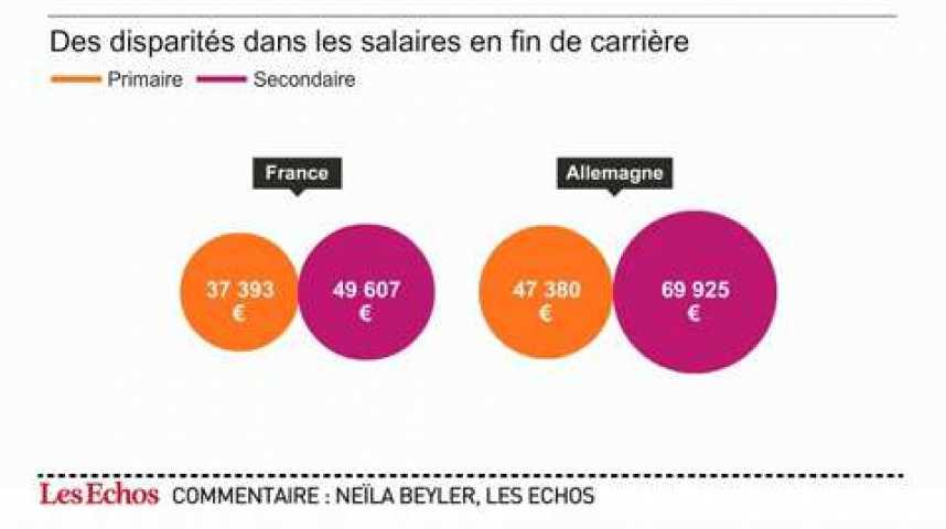 Illustration pour la vidéo L'infographie du jour : les enseignants français parmi les moins payés d'Europe