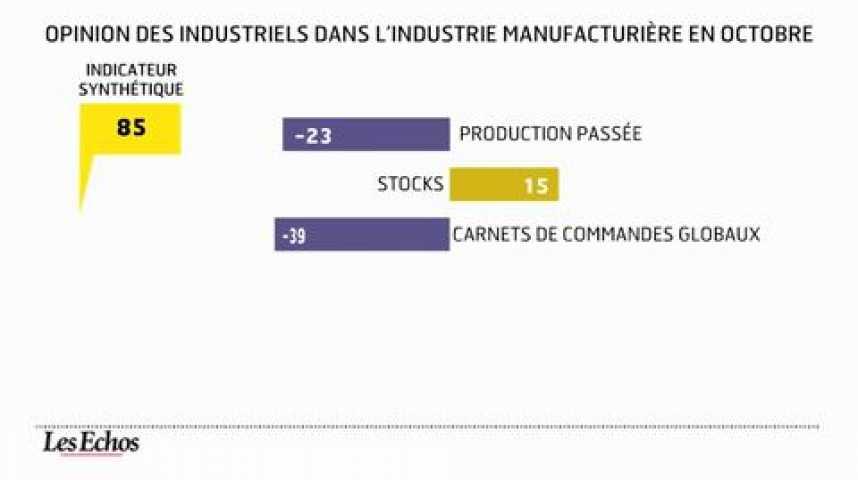 Illustration pour la vidéo L'infographie du jour : les industriels français n'ont pas le moral