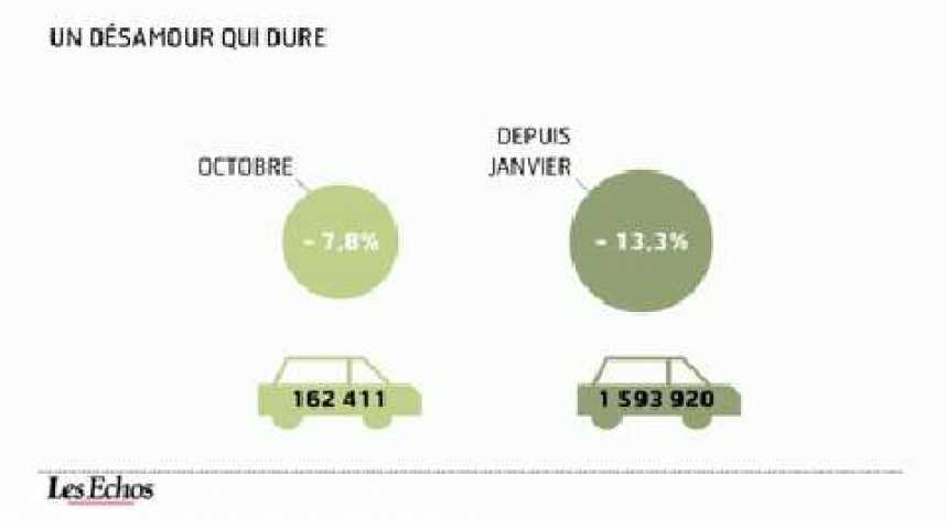 Illustration pour la vidéo L'infographie du jour : les voitures neuves se vendent mal