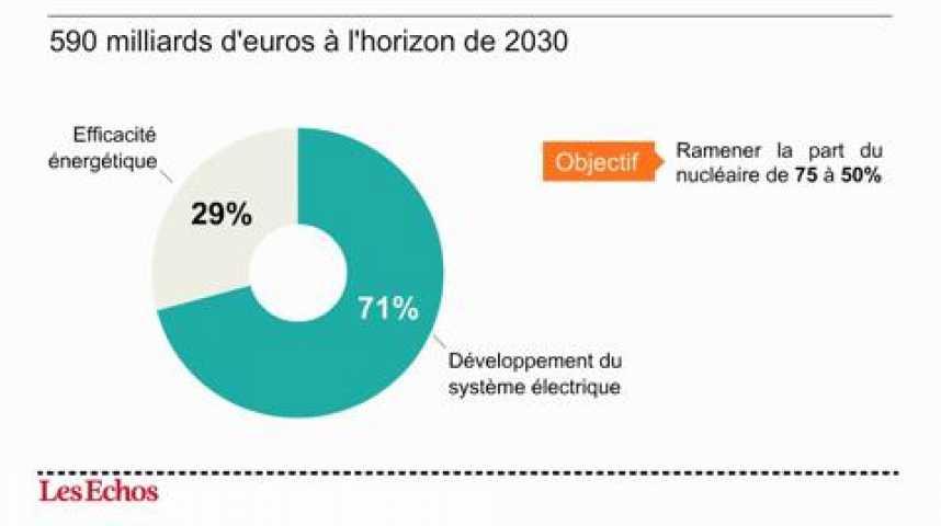 Illustration pour la vidéo L'infographie du jour : une transition énergétique à 590 milliards d'euros