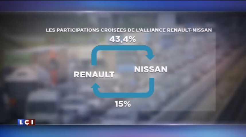 Illustration pour la vidéo Nissan peut-il mettre la main sur Renault ?