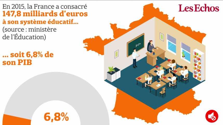 Illustration pour la vidéo La France dédie près de 7% du PIB à l'éducation