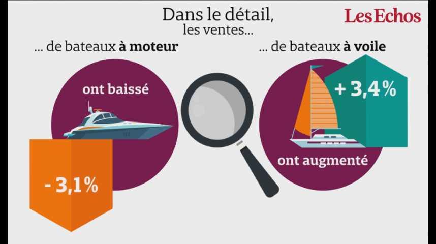 Illustration pour la vidéo Les immatriculations de bateaux neufs sont reparties à la baisse en France, à 11.108 unités (sur 11 mois glissants)