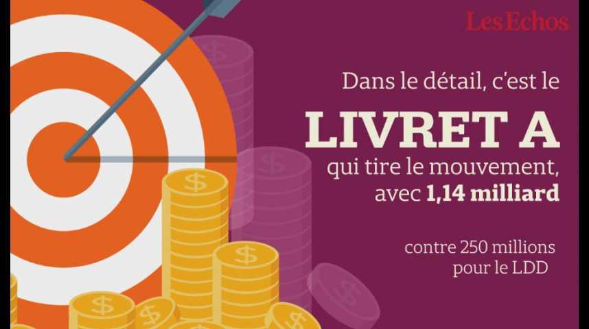 Illustration pour la vidéo La collecte nette du Livret A et du LDD s'est élevée à 1,39 milliard d'euros en août