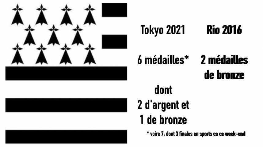 Thumbnail JO de Tokyo : les médaillés bretons sont (presque) tous connus