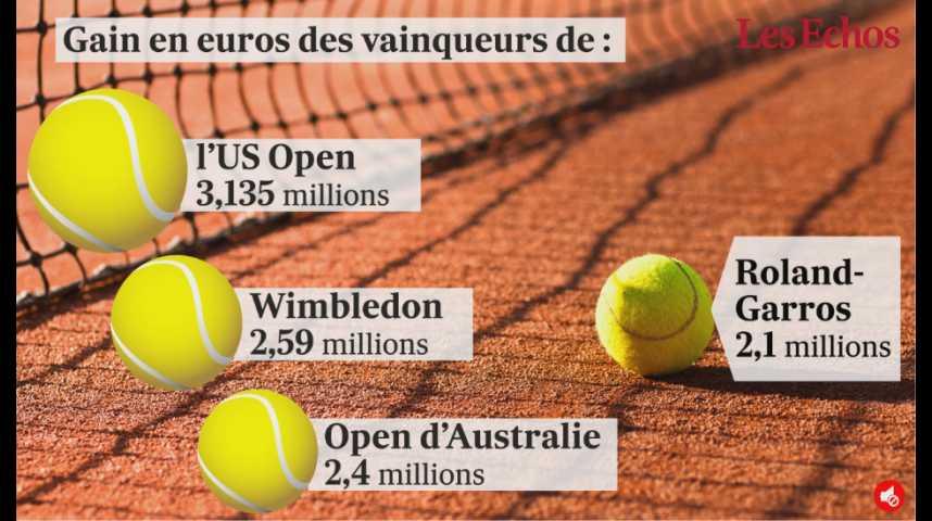 Illustration pour la vidéo Combien gagne le vainqueur de Roland-Garros ?