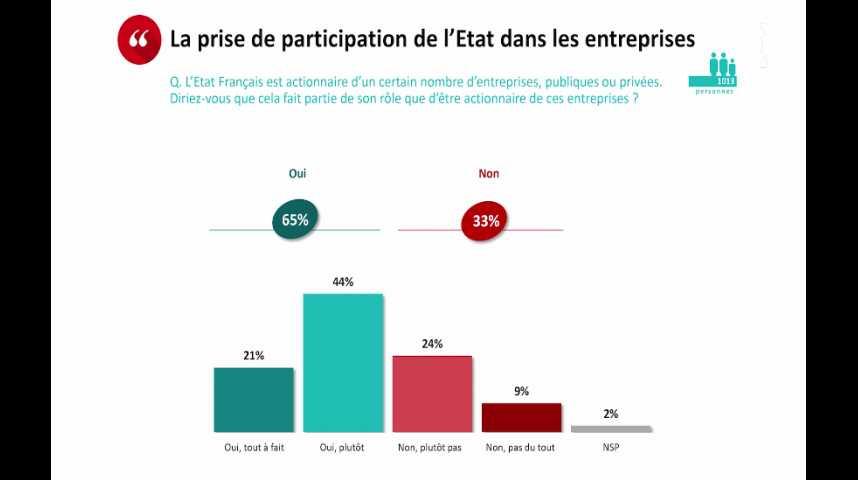 Illustration pour la vidéo Privatisations : une majorité de Français en faveur de l'Etat actionnaire