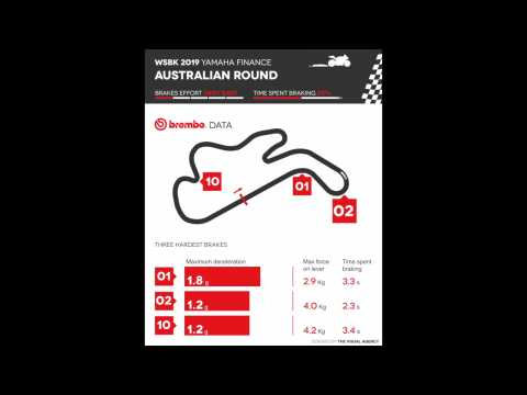 Brembo unveils Round 1 of the Superbike World Championship in Australia 2019
