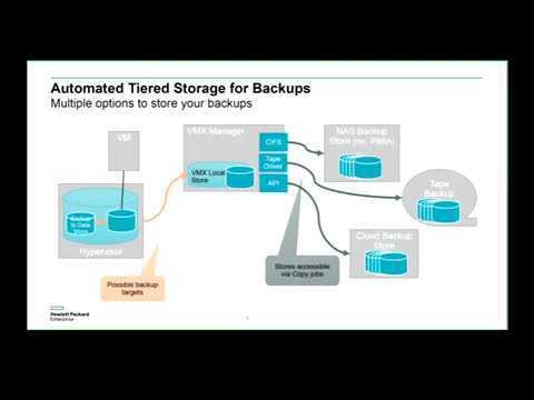 Webinar de VM Explorer sobre la estrategia Adaptive HPE Backup and Recovery