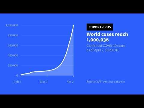 Coronavirus cases top 1 million worldwide: AFP tally