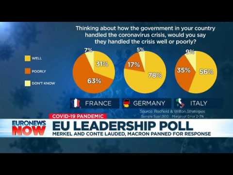 Germany's Angela Merkel comes out top in leaders' approval poll for COVID-19 crisis