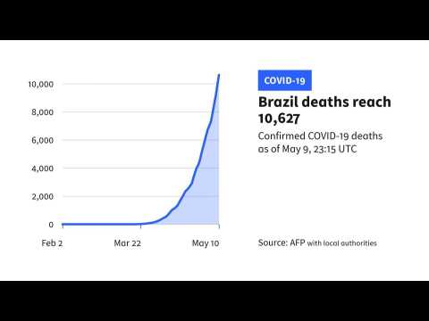 Brazil tops 10,000 deaths from COVID-19: Official