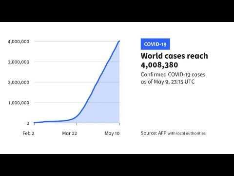Coronavirus cases worldwide surpass 4 million: AFP tally